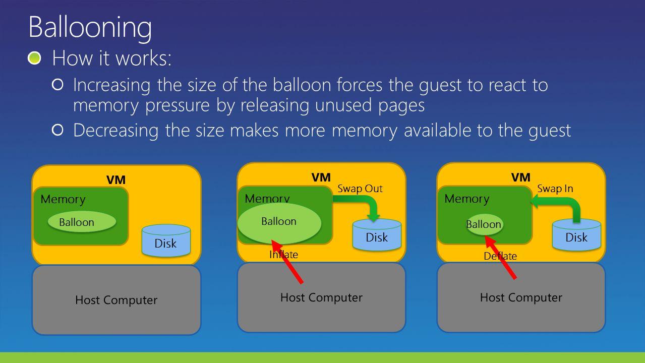 VM Memory Host Computer Balloon Disk VM Host Computer Memory Balloon Disk Inflate Swap Out Ballloon Deflate VM Host Computer Memory Disk Swap In Ballo
