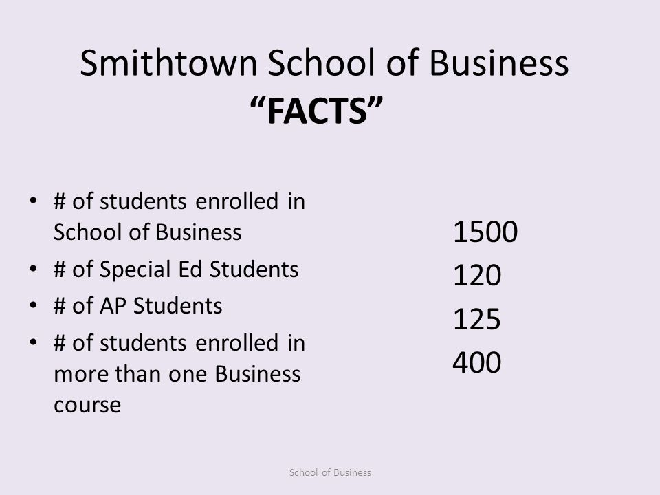 Smithtown School of Business # of students enrolled in School of Business # of Special Ed Students # of AP Students # of students enrolled in more than one Business course School of Business 1500 120 125 400 FACTS