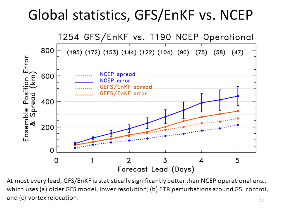 Global statistics, GFS/EnKF vs.
