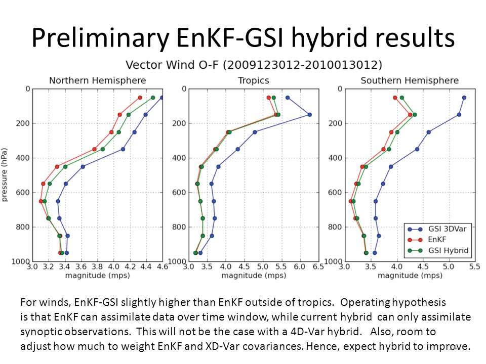 Preliminary EnKF-GSI hybrid results For winds, EnKF-GSI slightly higher than EnKF outside of tropics.