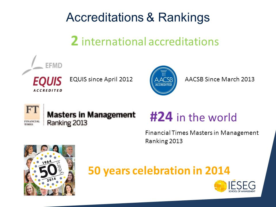 Accreditations & Rankings 2 international accreditations #24 in the world 50 years celebration in 2014 EQUIS since April 2012AACSB Since March 2013 Fi