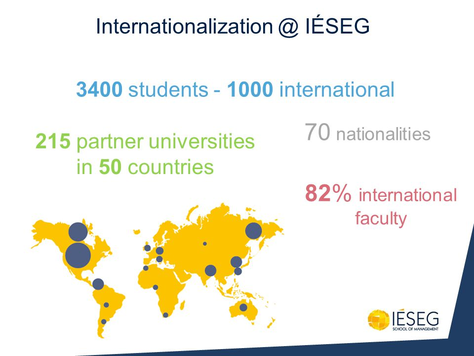Internationalization @ IÉSEG 70 nationalities 215 partner universities in 50 countries 3400 students - 1000 international 82% international faculty