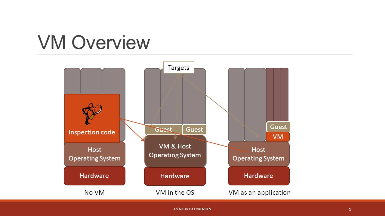 VM Overview Hardware Guest VM & Host Operating System VM & Host Operating System VM in the OS Host Operating System Hardware Guest VM VM as an application Host Operating System Hardware Applications No VM Targets Inspection code CS-695 HOST FORENSICS 9