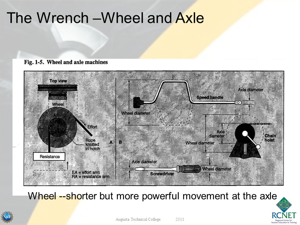 Wheel --shorter but more powerful movement at the axle Augusta Technical College2011 The Wrench –Wheel and Axle