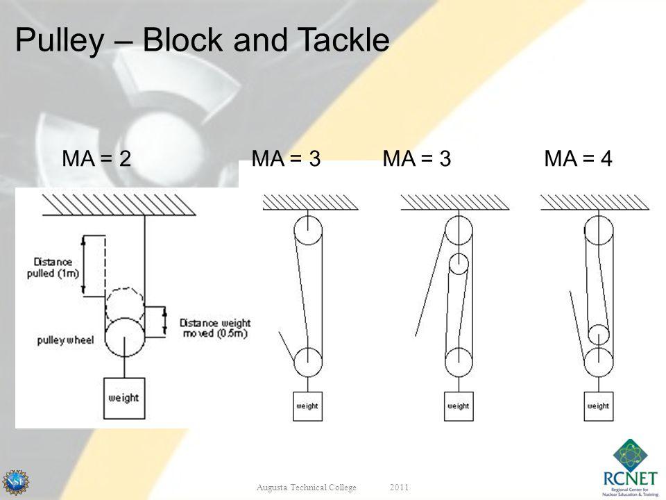 MA = 2MA = 3 MA = 3 MA = 4 Augusta Technical College2011 Pulley – Block and Tackle