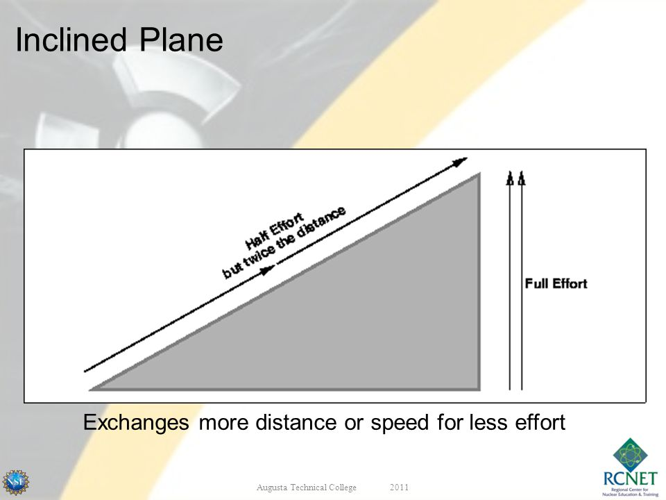 Inclined Plane Exchanges more distance or speed for less effort Augusta Technical College2011