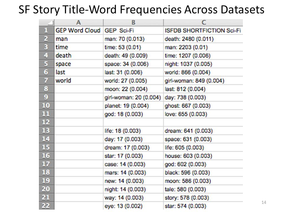 SF Story Title-Word Frequencies Across Datasets 14