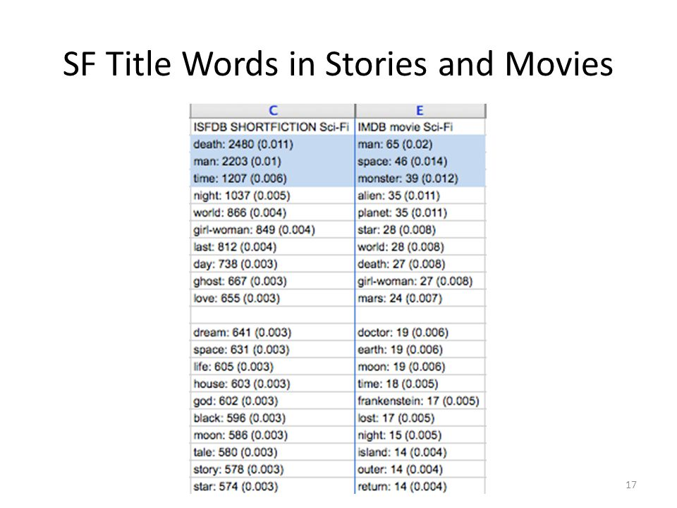 SF Title Words in Stories and Movies 17