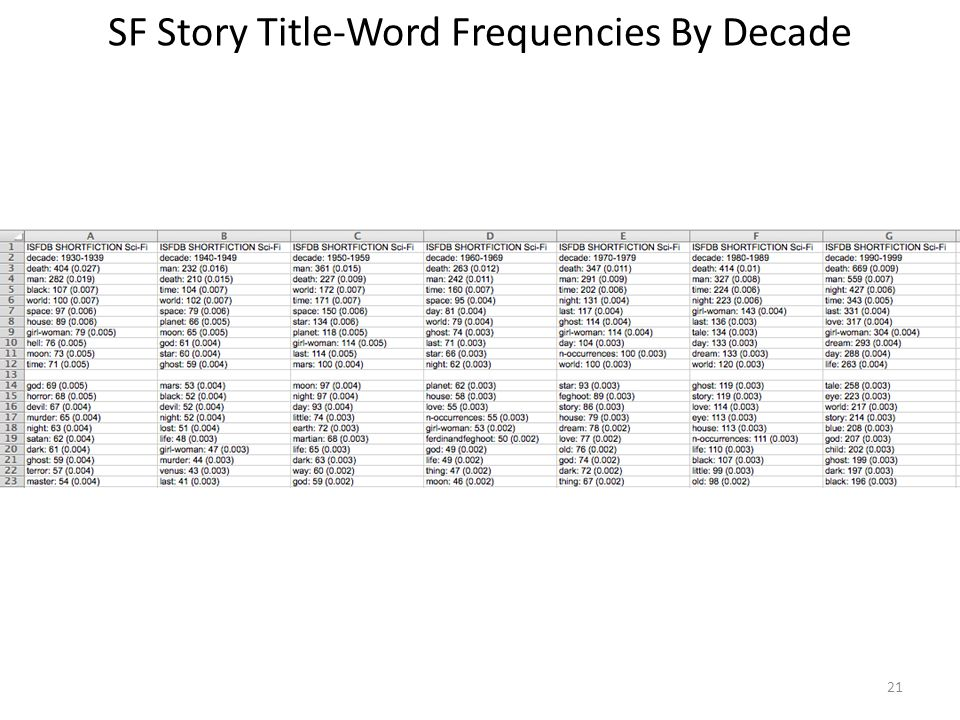 SF Story Title-Word Frequencies By Decade 21