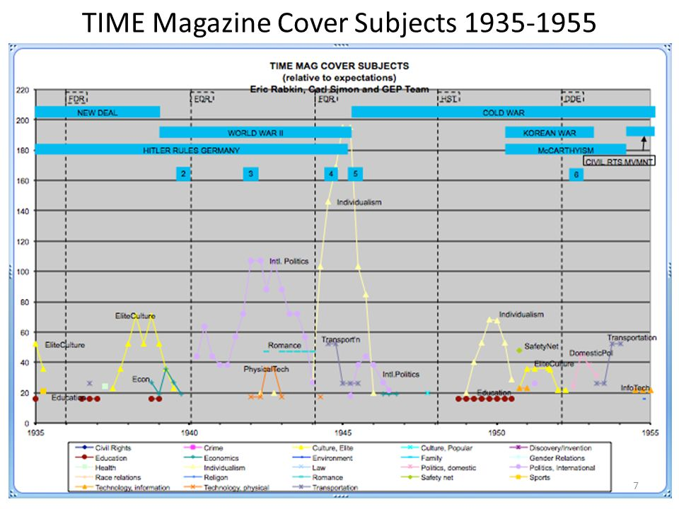 TIME Magazine Cover Subjects 1935-1955 7