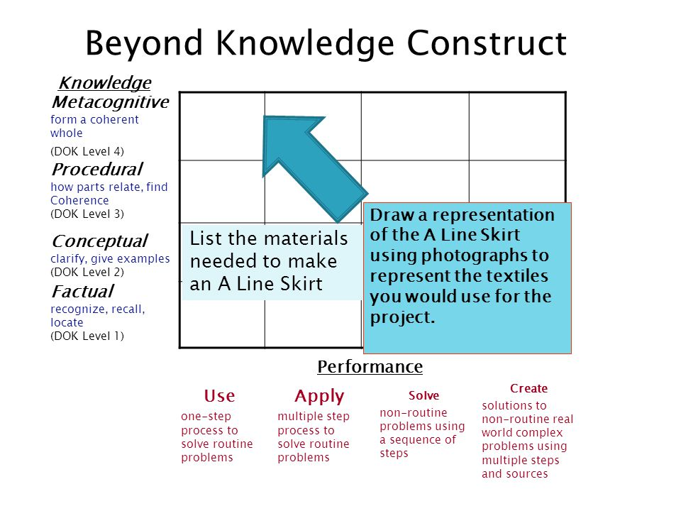 Knowledge Beyond Knowledge Construct Metacognitive form a coherent whole (DOK Level 4) Procedural how parts relate, find Coherence (DOK Level 3) Conce