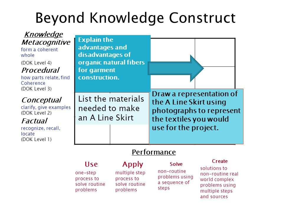 Knowledge Beyond Knowledge Construct Metacognitive form a coherent whole (DOK Level 4) Procedural how parts relate, find Coherence (DOK Level 3) Conceptual clarify, give examples (DOK Level 2) Factual recognize, recall, locate (DOK Level 1) Performance Use one-step process to solve routine problems Apply multiple step process to solve routine problems Solve non-routine problems using a sequence of steps Create solutions to non-routine real world complex problems using multiple steps and sources List the materials needed to make an A Line Skirt Draw a representation of the A Line Skirt using photographs to represent the textiles you would use for the project.
