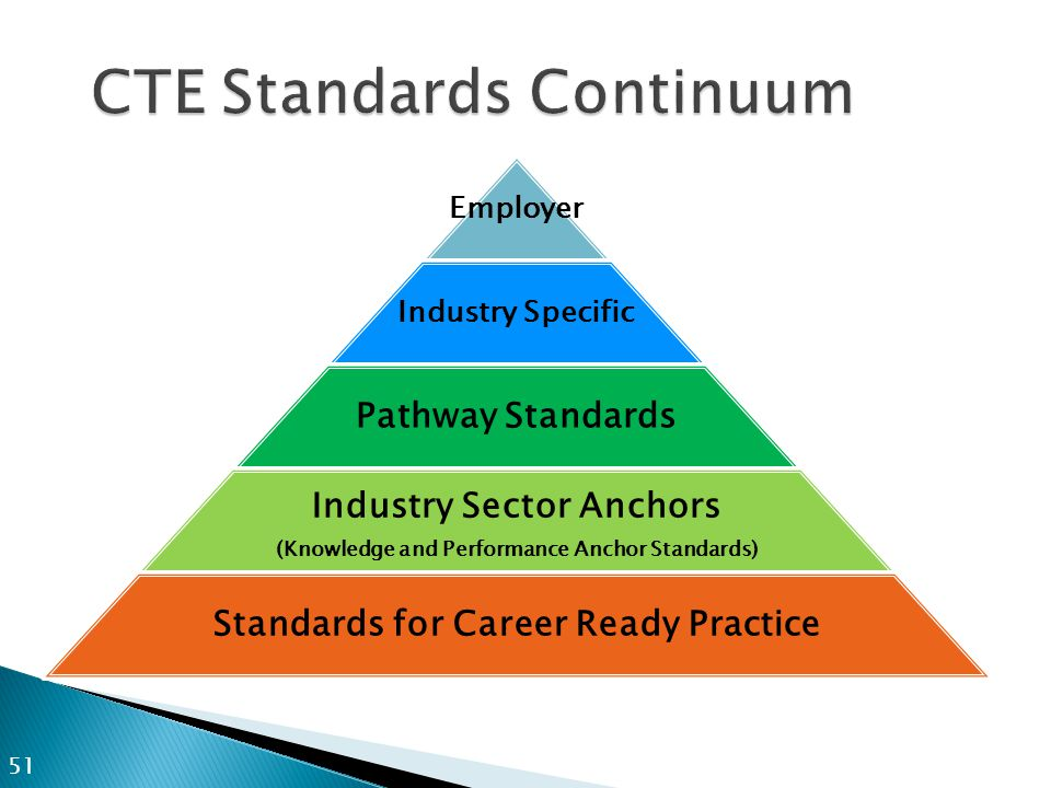CTE Standards Continuum Employer Industry Specific Pathway Standards Industry Sector Anchors (Knowledge and Performance Anchor Standards) Standards for Career Ready Practice 51