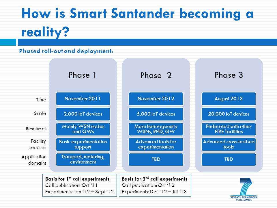 How is Smart Santander becoming a reality.