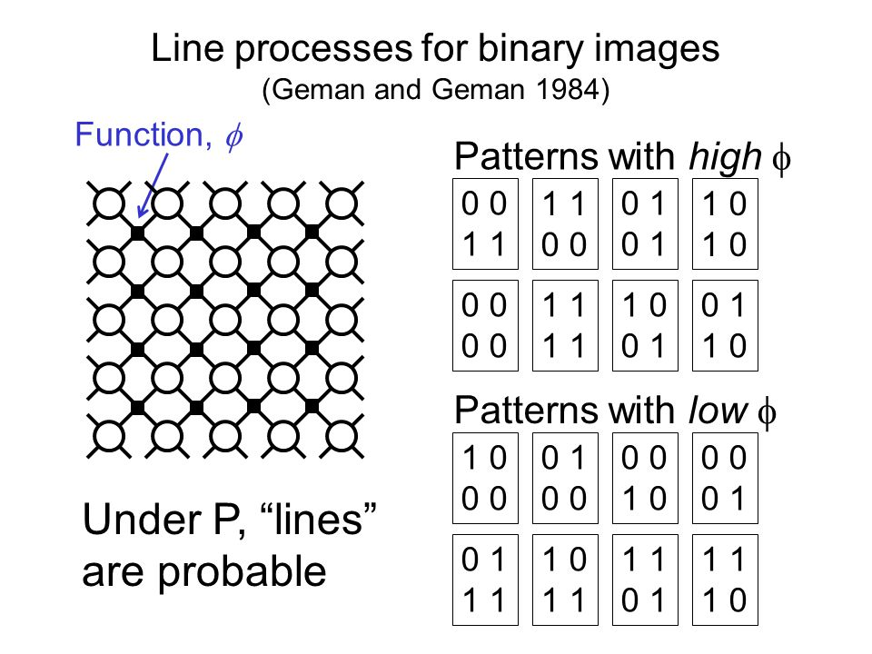 Line processes for binary images (Geman and Geman 1984) 0 Function, Patterns with high 1 0 1 1 0 0 1 1 1 0 0 Patterns with low 0 1 0 1 0 0 0 1 1 1 0 1 0 1 1 1 0 Under P, lines are probable 1 0 0 1 1 0