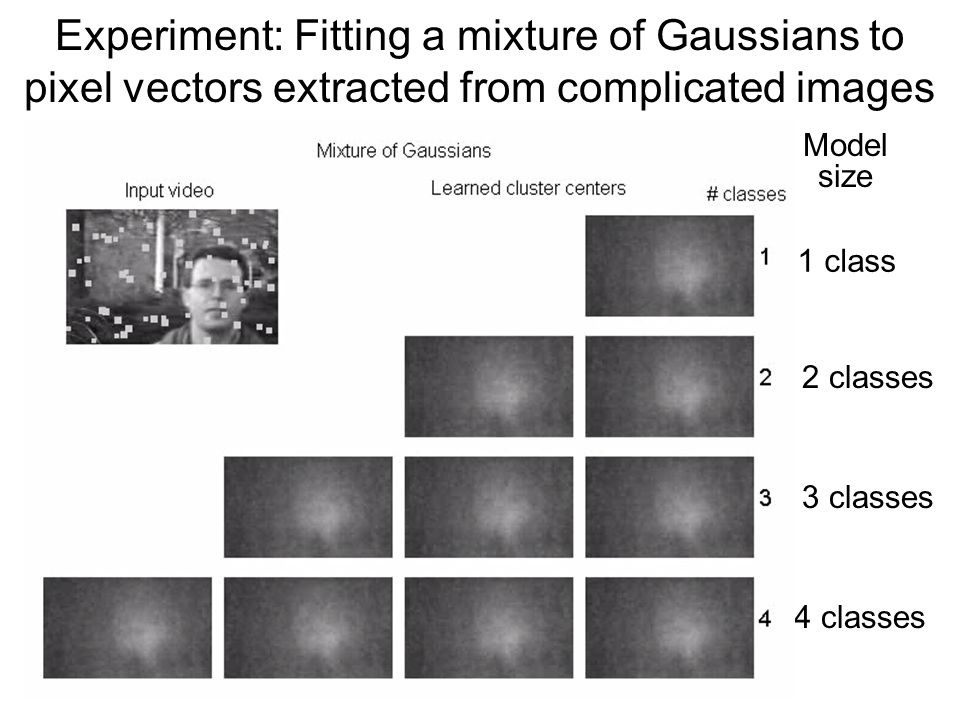 Model size 1 class 2 classes 3 classes 4 classes Experiment: Fitting a mixture of Gaussians to pixel vectors extracted from complicated images