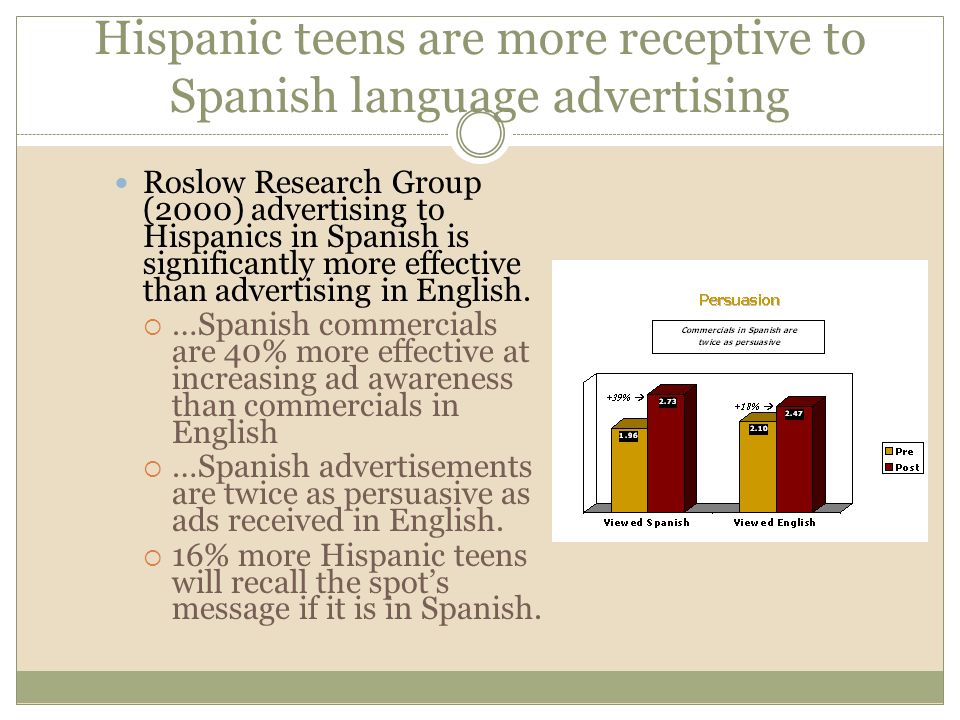 Hispanic teens are more receptive to Spanish language advertising Roslow Research Group (2000) advertising to Hispanics in Spanish is significantly more effective than advertising in English.