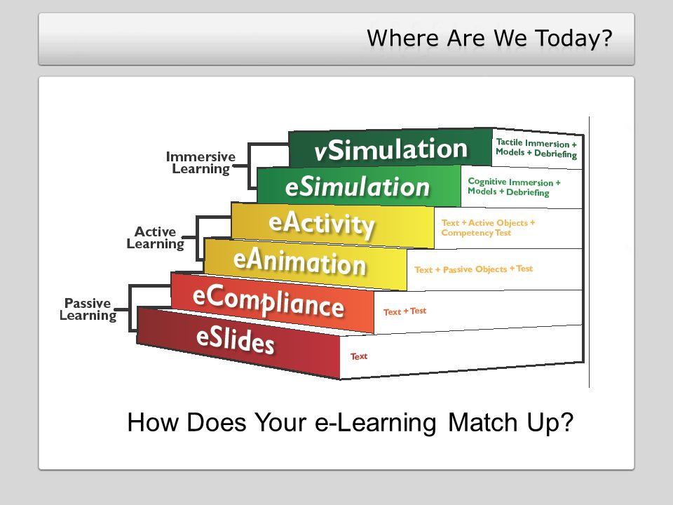 How Does Your e-Learning Match Up