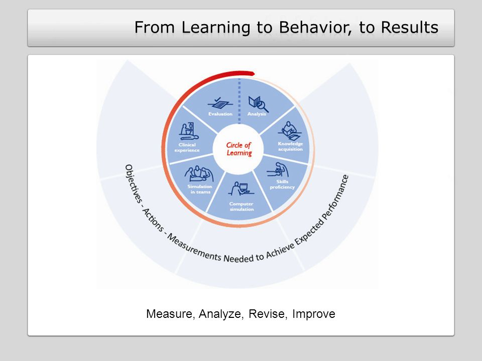 Measure, Analyze, Revise, Improve