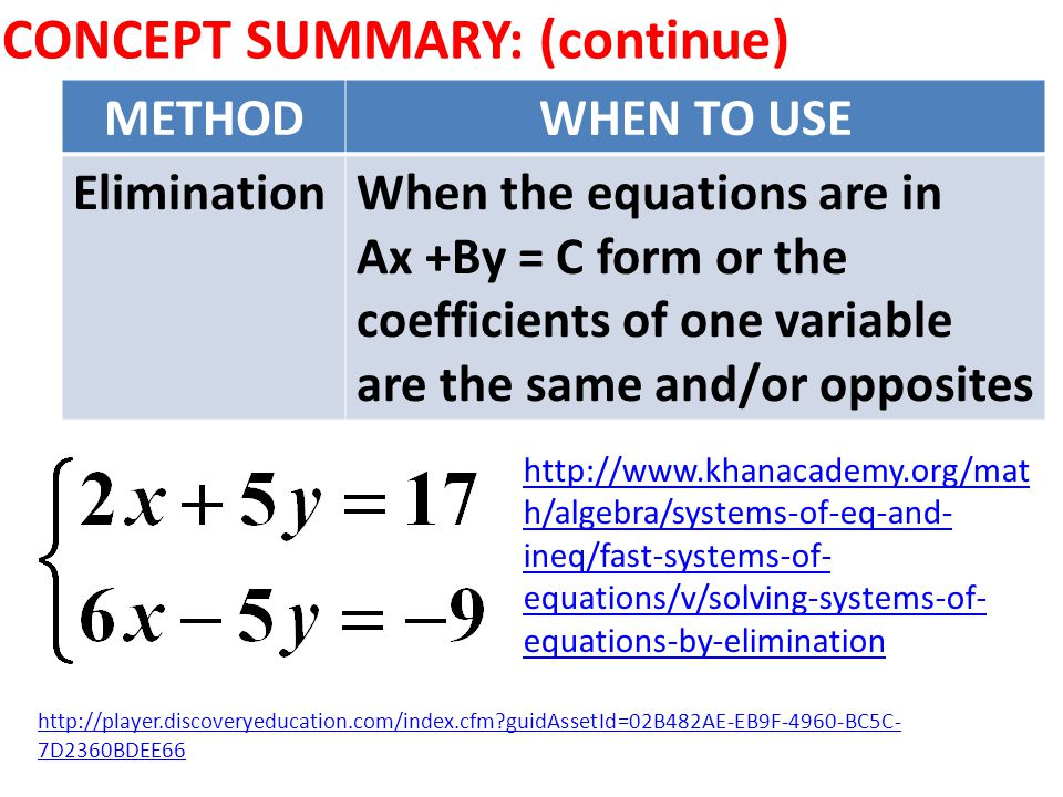 CONCEPT SUMMARY: (continue) METHODWHEN TO USE EliminationWhen the equations are in Ax +By = C form or the coefficients of one variable are the same and/or opposites http://player.discoveryeducation.com/index.cfm guidAssetId=02B482AE-EB9F-4960-BC5C- 7D2360BDEE66 http://www.khanacademy.org/mat h/algebra/systems-of-eq-and- ineq/fast-systems-of- equations/v/solving-systems-of- equations-by-elimination