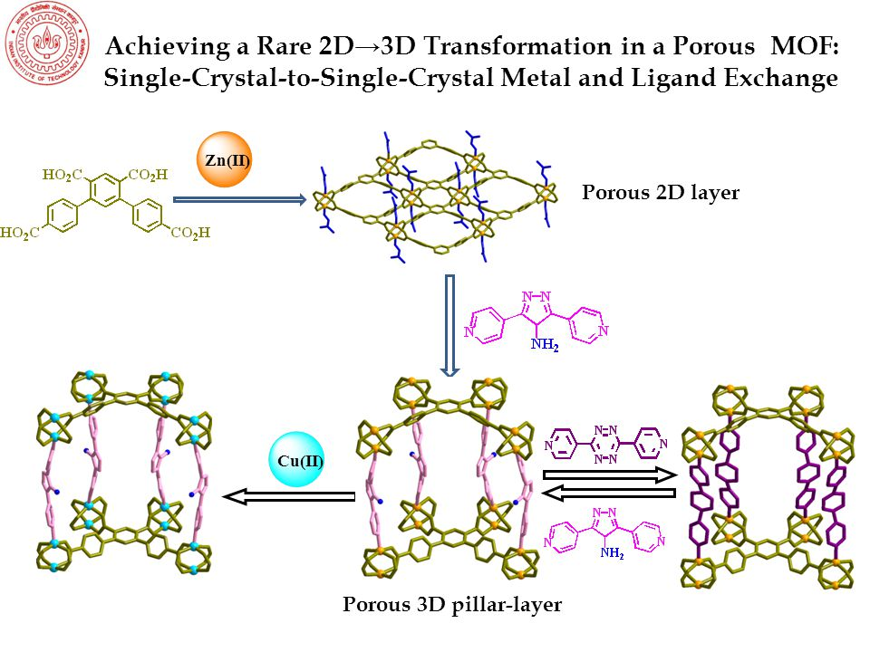 DMF, 90 °C Zn 2+ a = b = b a a d = d c d c = c Single-Crystal-to-Single-Crystal Pillar Ligand Exchange in Porous Interpenetrated Zn(II) Frameworks