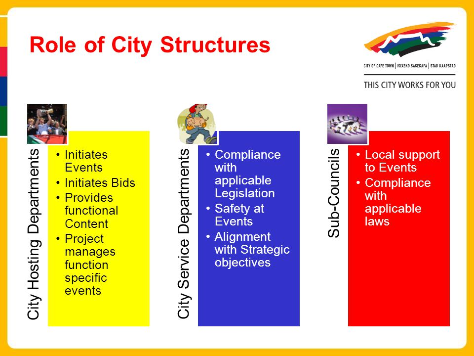 Role of City Structures City Hosting Departments Initiates Events Initiates Bids Provides functional Content Project manages function specific events City Service Departments Compliance with applicable Legislation Safety at Events Alignment with Strategic objectives Sub-Councils Local support to Events Compliance with applicable laws