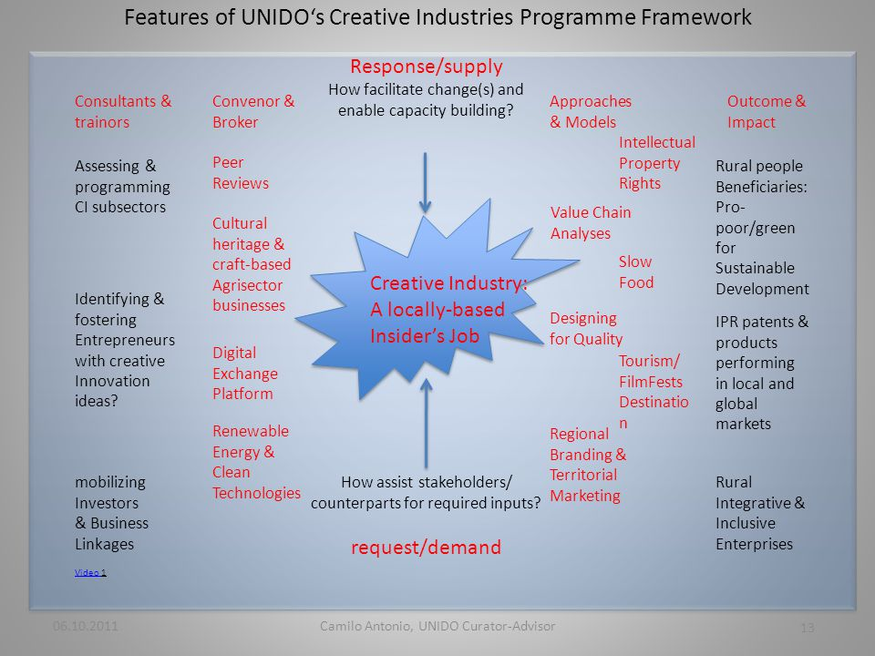 Features of UNIDOs Creative Industries Programme Framework Value Chain Analyses Regional Branding & Territorial Marketing 06.10.2011 13 Camilo Antonio, UNIDO Curator-Advisor Creative Industry: A locally-based Insiders Job How assist stakeholders/ counterparts for required inputs.