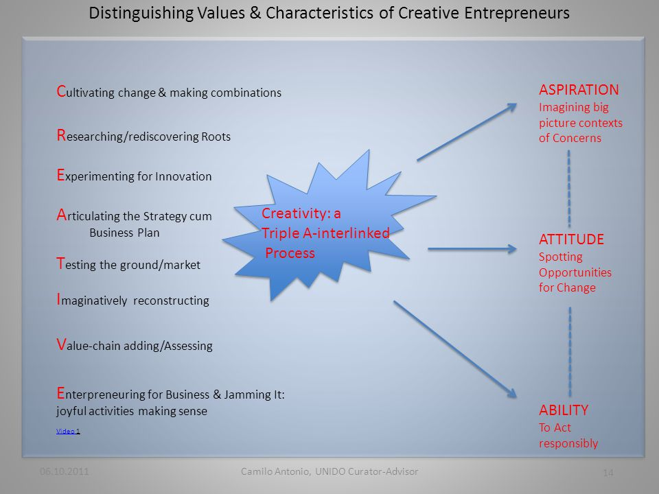 Distinguishing Values & Characteristics of Creative Entrepreneurs 06.10.2011 14 Camilo Antonio, UNIDO Curator-Advisor Creativity: a Triple A-interlinked Process Video Video 1 R esearching/rediscovering Roots C ultivating change & making combinations E xperimenting for Innovation ASPIRATION Imagining big picture contexts of Concerns ABILITY To Act responsibly ATTITUDE Spotting Opportunities for Change A rticulating the Strategy cum Business Plan T esting the ground/market I maginatively reconstructing V alue-chain adding/Assessing E nterpreneuring for Business & Jamming It: joyful activities making sense