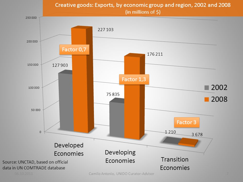 06.10.2011Camilo Antonio, UNIDO Curator-Advisor7 Creative goods: Exports, by economic group and region, 2002 and 2008 (in millions of $) Source: UNCTAD, based on official data in UN COMTRADE database Factor 0,7 Factor 1,3 Factor 3