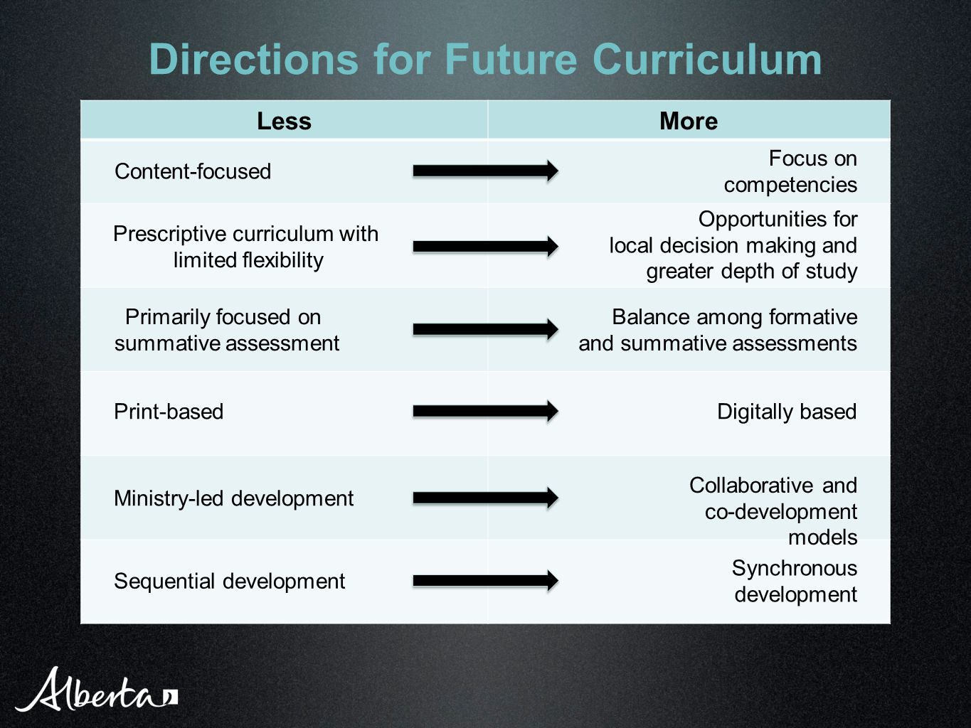 LessMore Directions for Future Curriculum Content-focused Focus on competencies Opportunities for local decision making and greater depth of study Prescriptive curriculum with limited flexibility Primarily focused on summative assessment Print-based Ministry-led development Sequential development Balance among formative and summative assessments Digitally based Collaborative and co-development models Synchronous development