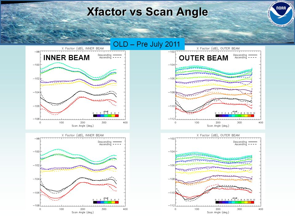 INNER BEAM OUTER BEAM Xfactor vs Scan Angle OLD – Pre July 2011