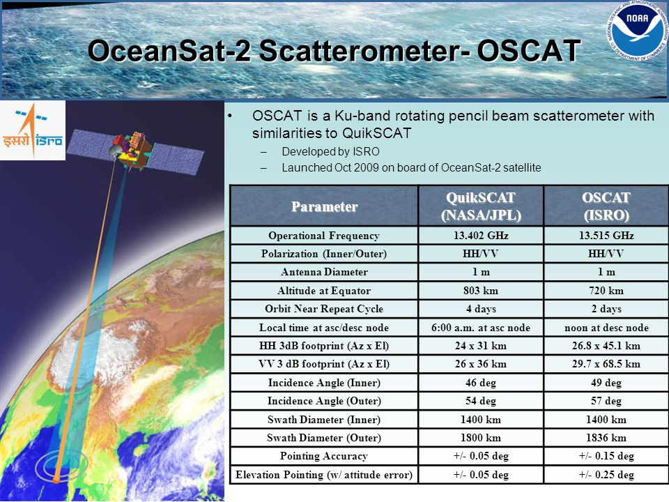 OceanSat-2 Scatterometer- OSCAT OSCAT is a Ku-band rotating pencil beam scatterometer with similarities to QuikSCAT –Developed by ISRO –Launched Oct 2009 on board of OceanSat-2 satelliteParameterQuikSCAT(NASA/JPL)OSCAT(ISRO) Operational Frequency13.402 GHz13.515 GHz Polarization (Inner/Outer)HH/VV Antenna Diameter1 m Altitude at Equator803 km720 km Orbit Near Repeat Cycle4 days2 days Local time at asc/desc node6:00 a.m.
