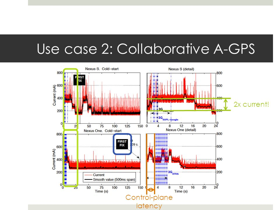 Use case 2: Collaborative A-GPS 2x current! Control-plane latency