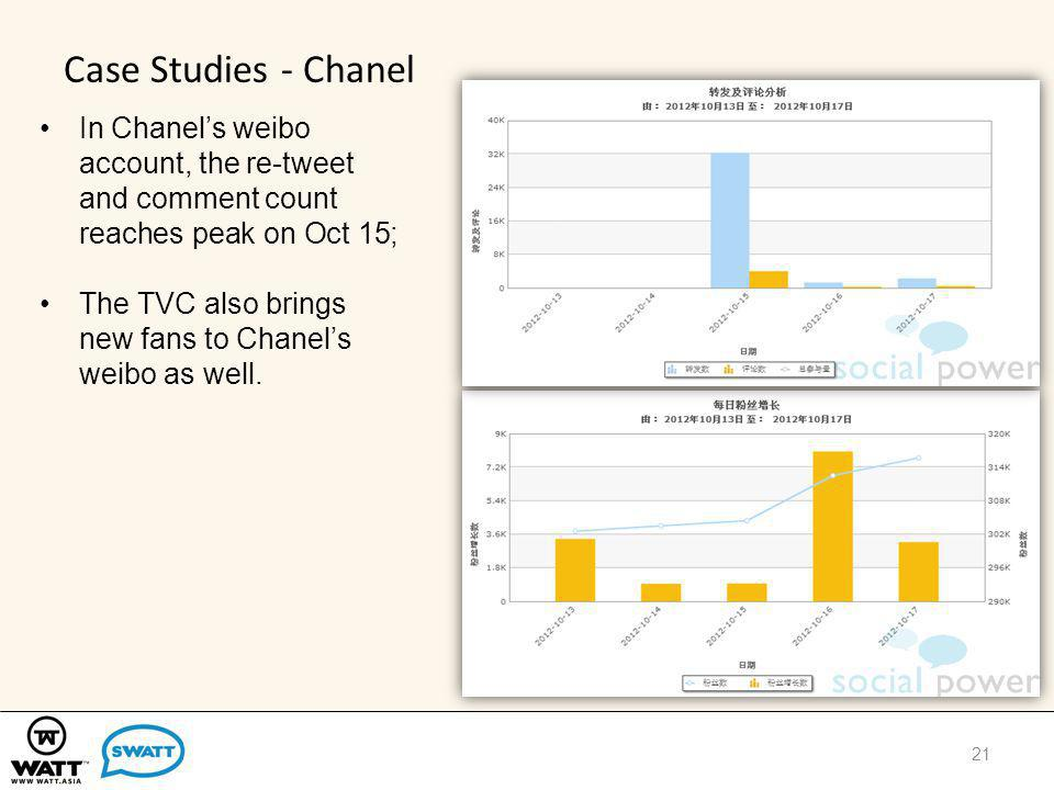 Case Studies - Chanel 21 In Chanels weibo account, the re-tweet and comment count reaches peak on Oct 15; The TVC also brings new fans to Chanels weibo as well.