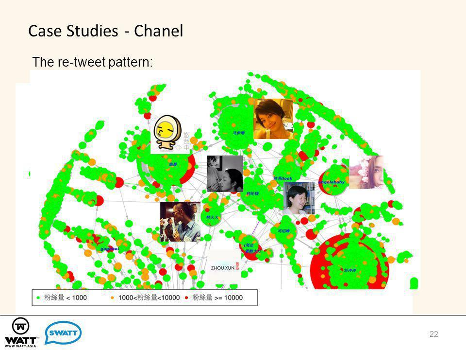 Case Studies - Chanel 22 The re-tweet pattern: