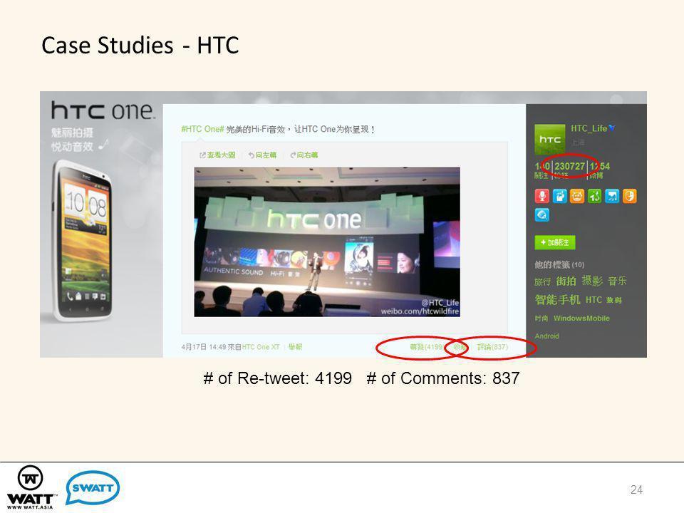 Case Studies - HTC 24 # of Re-tweet: 4199 # of Comments: 837