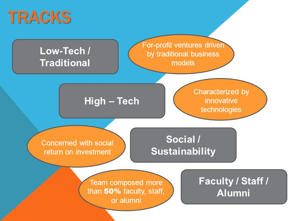 TRACKS Low-Tech / Traditional High – Tech Social / Sustainability Faculty / Staff / Alumni For-profit ventures driven by traditional business models Characterized by innovative technologies Concerned with social return on investment Team composed more than 50% faculty, staff, or alumni