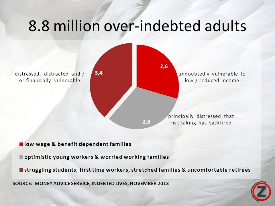 8.8 million over-indebted adults undoubtedly vulnerable to low / reduced income distressed, distracted and / or financially vulnerable principally distressed that risk taking has backfired SOURCE: MONEY ADVICE SERVICE, INDEBTED LIVES, NOVEMBER 2013