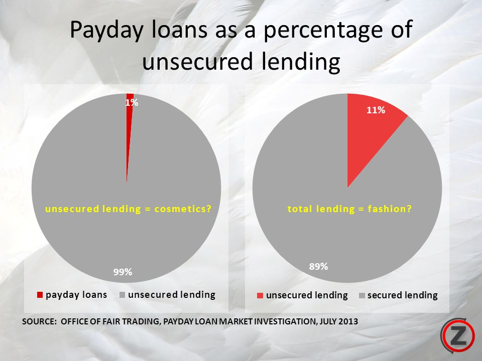 Payday loans as a percentage of unsecured lending SOURCE: OFFICE OF FAIR TRADING, PAYDAY LOAN MARKET INVESTIGATION, JULY 2013 total lending = fashion?unsecured lending = cosmetics?
