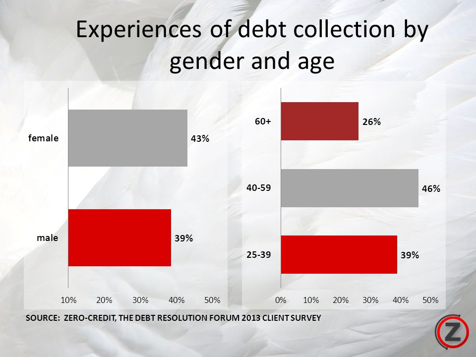 Experiences of debt collection by gender and age SOURCE: ZERO-CREDIT, THE DEBT RESOLUTION FORUM 2013 CLIENT SURVEY