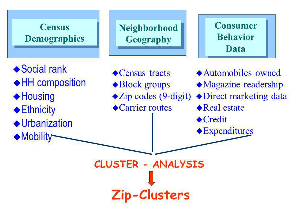 Census Demographics Neighborhood Geography Neighborhood Geography Consumer Behavior Data Consumer Behavior Data u Social rank u HH composition u Housing u Ethnicity u Urbanization u Mobility u Census tracts u Block groups u Zip codes (9-digit) u Carrier routes u Automobiles owned u Magazine readership u Direct marketing data u Real estate u Credit u Expenditures CLUSTER - ANALYSIS Zip-Clusters