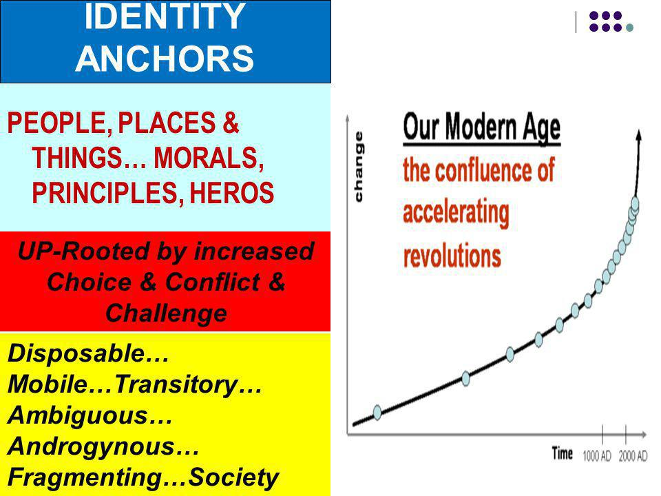 PEOPLE, PLACES & THINGS… MORALS, PRINCIPLES, HEROS Disposable… Mobile…Transitory… Ambiguous… Androgynous… Fragmenting…Society UP-Rooted by increased Choice & Conflict & Challenge IDENTITY ANCHORS
