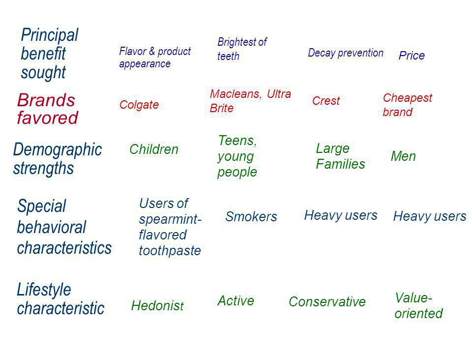 Sensory Segment Sociable Segment Worrier Segment Independent Segment Flavor & product appearance Principal benefit sought Brightest of teeth Price Decay prevention Children Demographic strengths Teens, young people Men Large Families Users of spearmint- flavored toothpaste Special behavioral characteristics Smokers Heavy users SOURCE: Adapted from Russell I.
