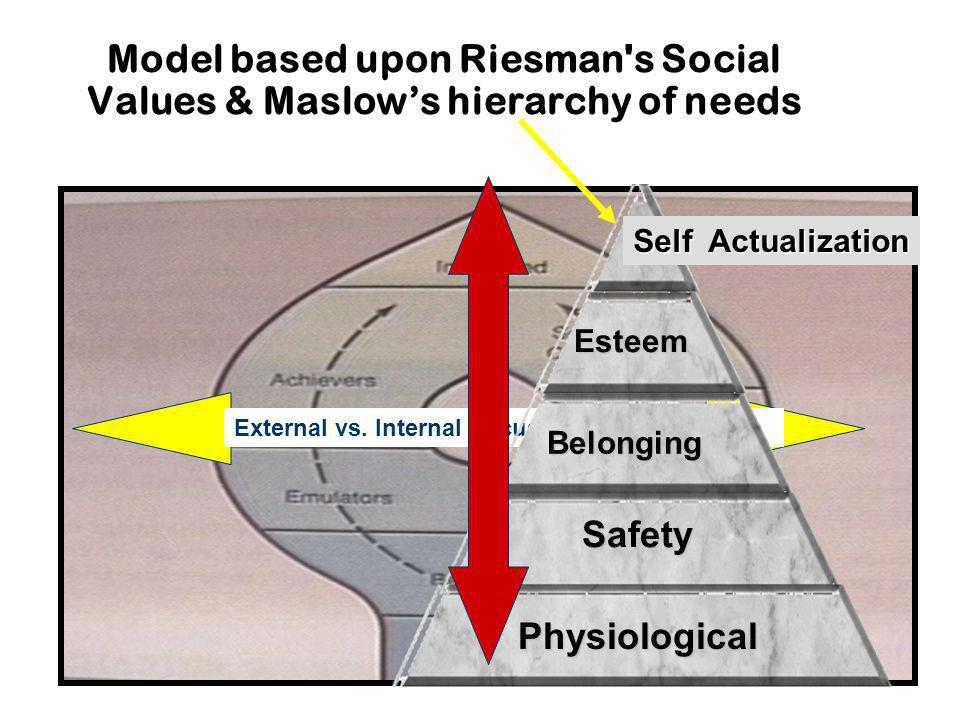 Model based upon Riesman s Social Values & Maslows hierarchy of needs Societally Conscious External vs.