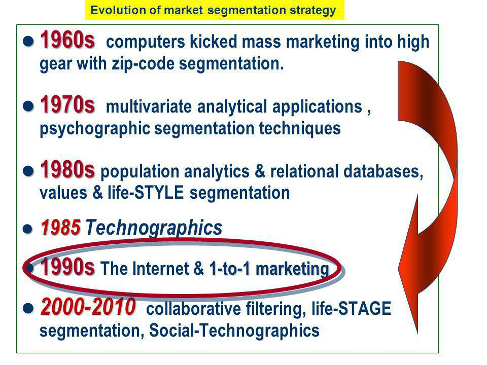 1960s 1960s computers kicked mass marketing into high gear with zip-code segmentation.