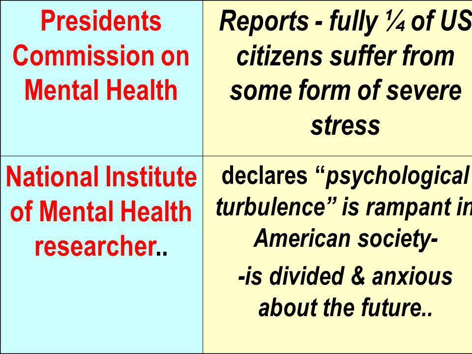 Presidents Commission on Mental Health Reports - fully ¼ of US citizens suffer from some form of severe stress National Institute of Mental Health researcher..