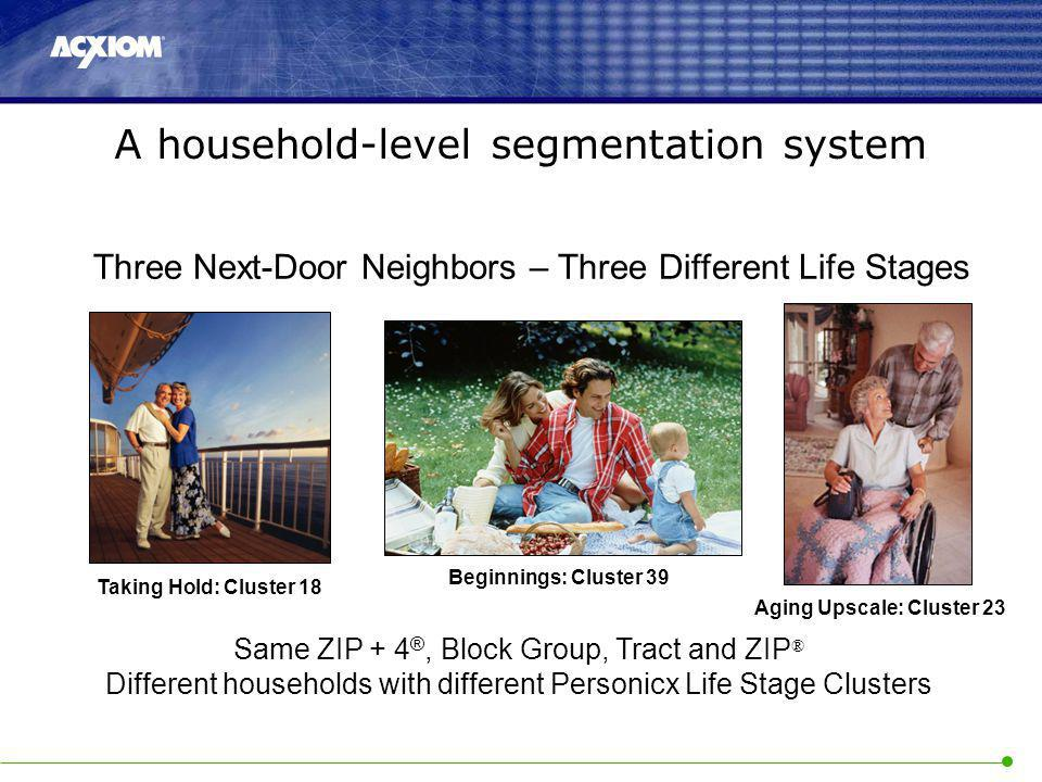 Three Next-Door Neighbors – Three Different Life Stages Same ZIP + 4 ®, Block Group, Tract and ZIP ® Different households with different Personicx Life Stage Clusters A household-level segmentation system Taking Hold: Cluster 18 Beginnings: Cluster 39 Aging Upscale: Cluster 23