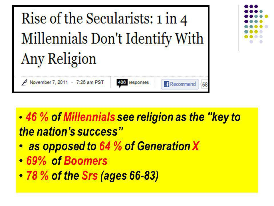 46 % of Millennials see religion as the key to the nation s success as opposed to 64 % of Generation X 69% of Boomers 78 % of the Srs (ages 66-83)