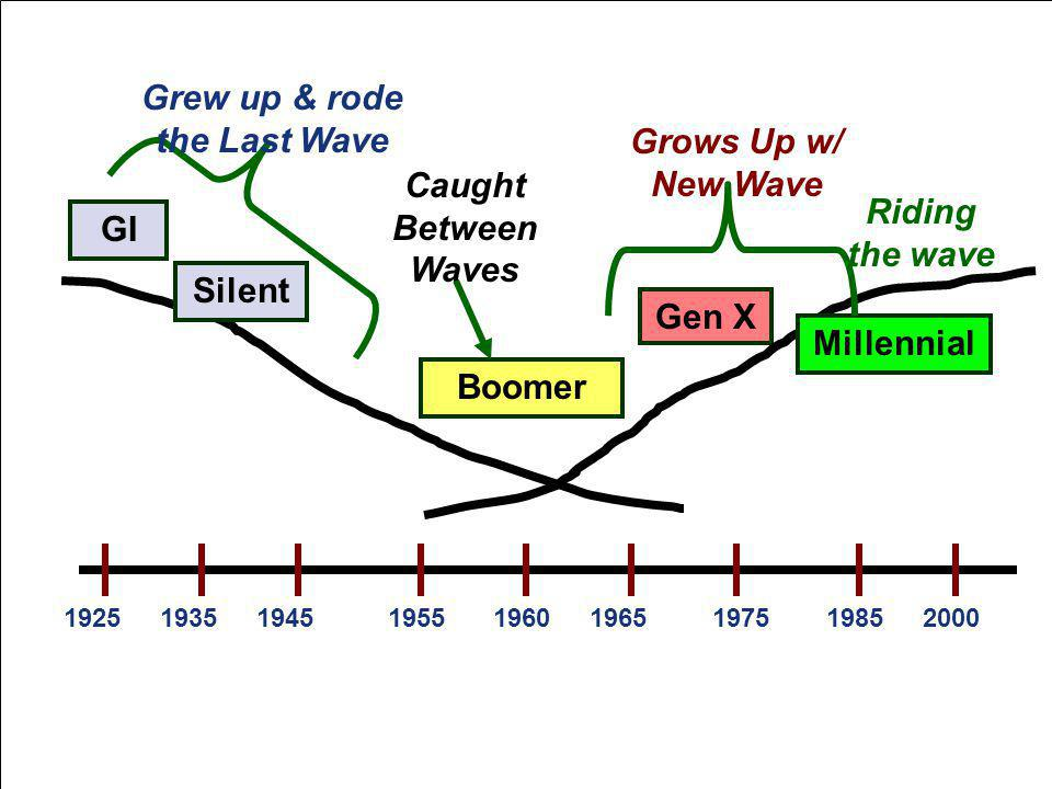 192519552000196519751935198519601945 GI Boomer Silent Gen X Grew up & rode the Last Wave Caught Between Waves Millennial Grows Up w/ New Wave Riding the wave