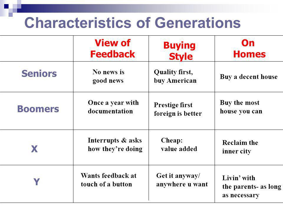 Seniors Characteristics of Generations Boomers X Y No news is good news Once a year with documentation Interrupts & asks how theyre doing Wants feedback at touch of a button Buying Style Quality first, buy American Prestige first foreign is better Cheap: value added Get it anyway/ anywhere u want View of Feedback On Homes Buy a decent house Buy the most house you can Reclaim the inner city Livin with the parents- as long as necessary